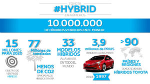 10_millones_de_hibridos_Toyota