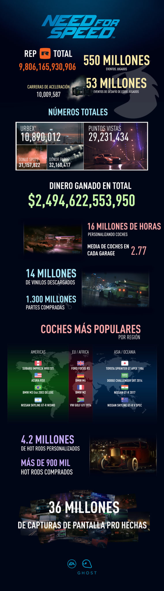 Infografía de resultados con Need for Speed en PS4, Xbox One y PC