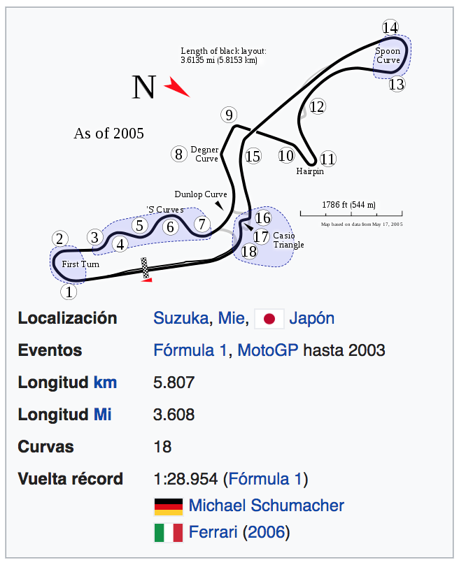 Circuito de Suzuka (Japon)